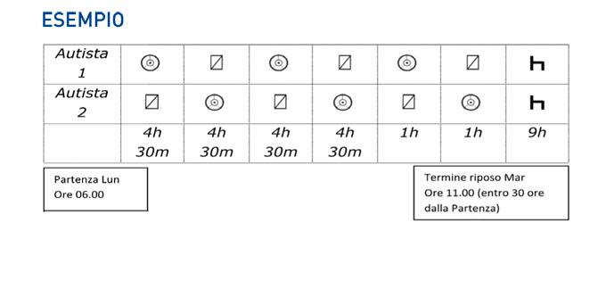 La normativa prevede che, dopo 6 ore di lavoro (guida, altre mansioni, ecc), il conducente deve svolgere una pausa di 30 m se l'attività lavorativa è compresa tra 6 e 9 ore e di 45 m se superiore